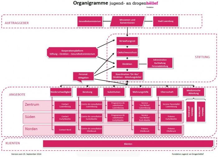 Organigramme Deutsch