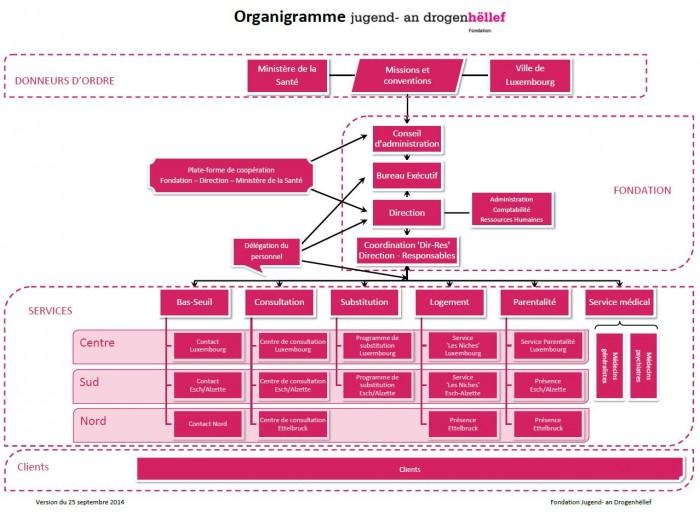 Organigramme Français